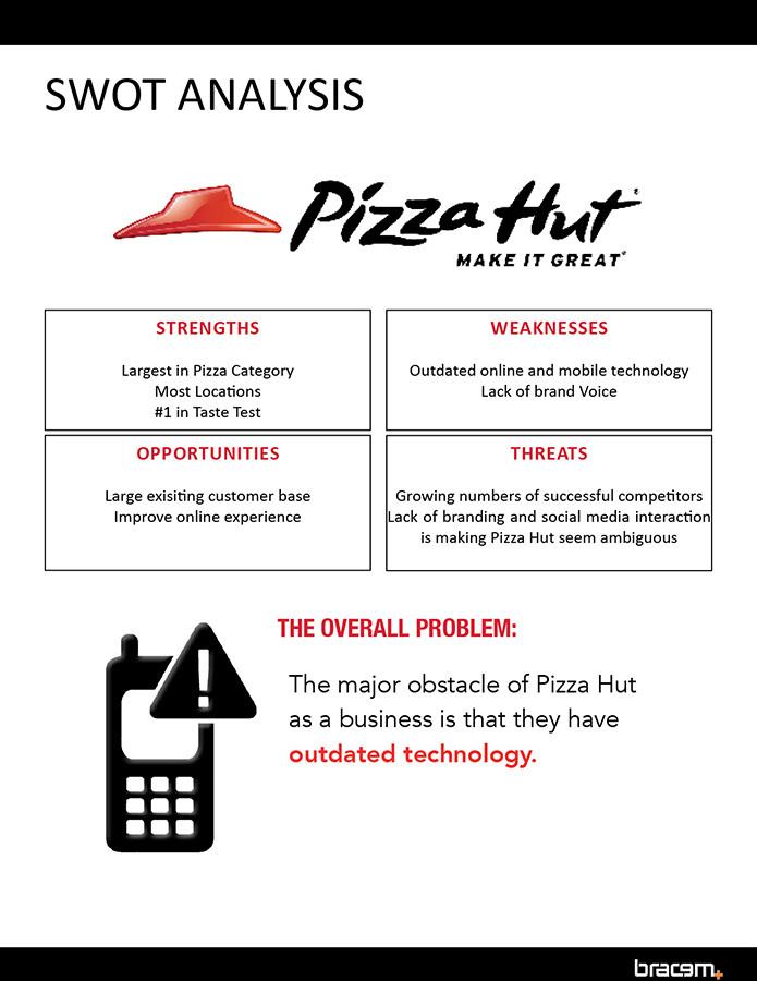 Stp analysis pizza hut